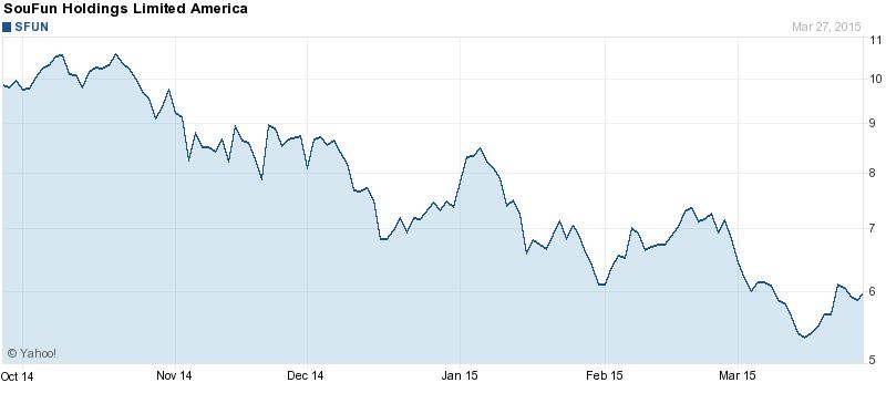 Soufun Holdings (ticker sfun)